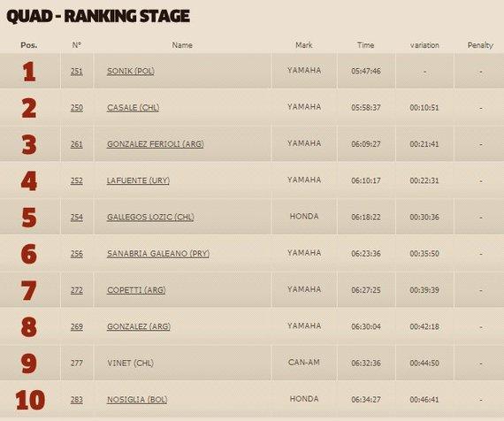 dakar.com nuotr./Penktojo etape keturračių klasės TOP10