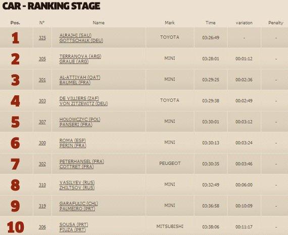 dakar.com/Aštuntojo greičio ruožo automobilių klasės TOP10