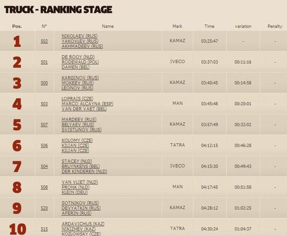 dakar.com nuotr./Dakaro 8 greičio ruožo sunkvežimių klasės TOP10