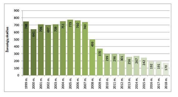 Lietuvos automobulių kelių direkcija/Žuvusiųjų eismo įvykiuose statistika