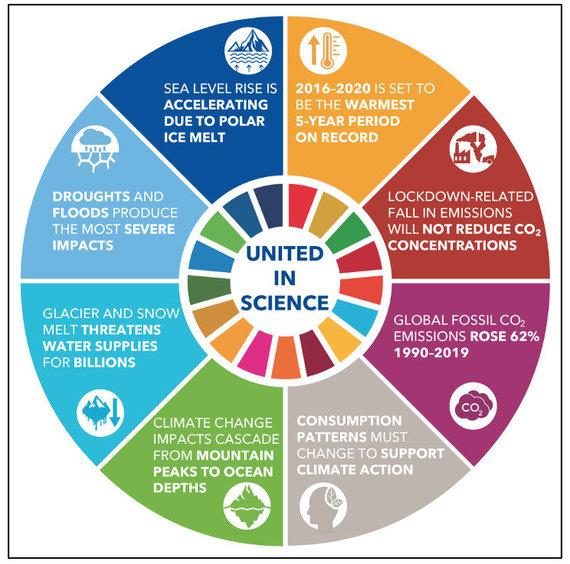 """© World Meteorological Organization (WMO), 2021/Iniciatyva """"Suvienyti mokslo"""": 2020 m. stiprėjantis klimato kaitos poveikis"""