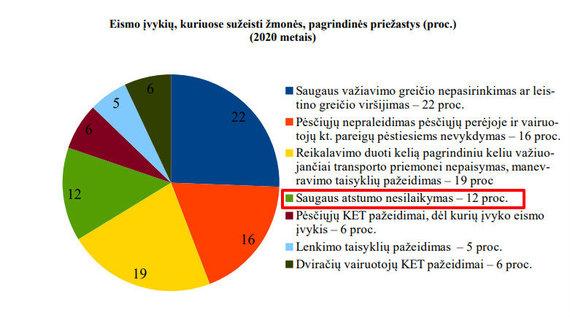 LR Policija/Eismo įvykių statistika