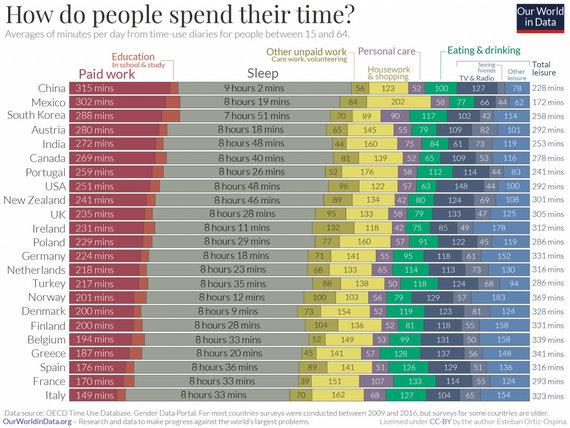 OurWorldInData.org iliustracija/Kam ir kiek laiko skiriama įvairiose šalyse? OECD duomenys