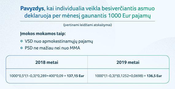 1000 eurų pajamų apmokestinimo pavyzdys