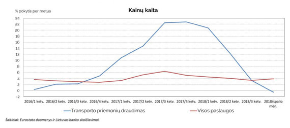 Lietuvos banko grafikas