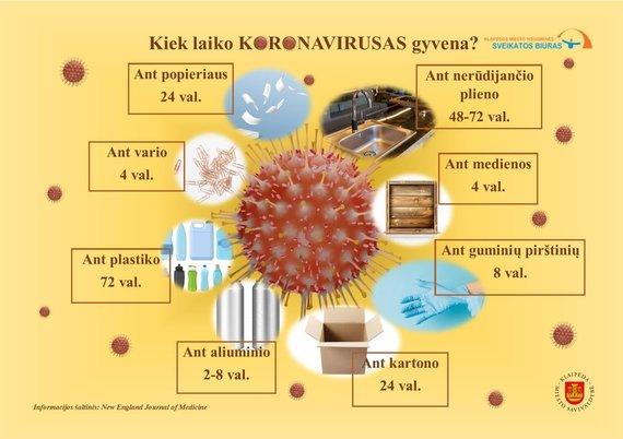 Klaipėdos visuomenės sveikatos biuro nuotr./Kiek išgyvena koronavirusas