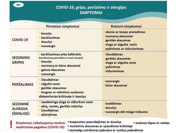 Sauliaus Čaplinsko nuotr./Kuo skiriasi peršalimo, alergijos ir COVID-19 simptomai