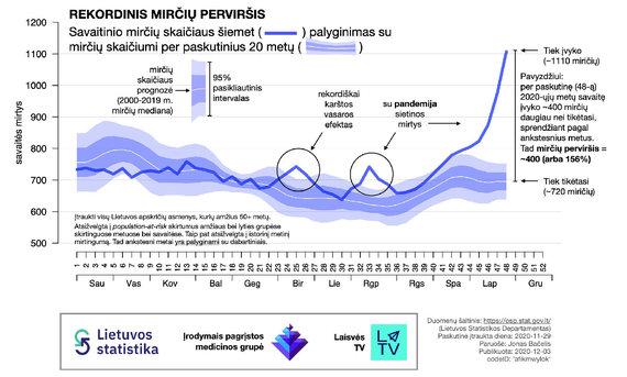 ĮPMG nuotr./Paveikslas Nr. 1. 2020 m. bendro Lietuvos mirčių skaičiaus (nepriklausomai nuo mirties priežasties) palyginimas su ankstesniais metais