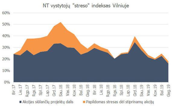 """""""Real Data""""/NT vystytojų """"streso"""" indeksas Vilniuje"""