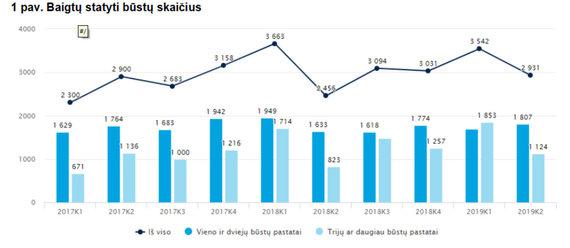 Lietuvos statistikos departamentas /Baigtų statyti būstų skaičius