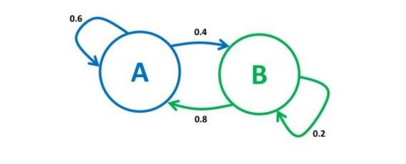 J.Stankevičiaus iliustr./Markovo grandinės pavyzdys. A, B – būsenos (tai gali būti natos), skaičiai prie rodyklių reiškia perėjimo tikimybę iš būsenos į kitą būseną (arba tą pačią būseną)