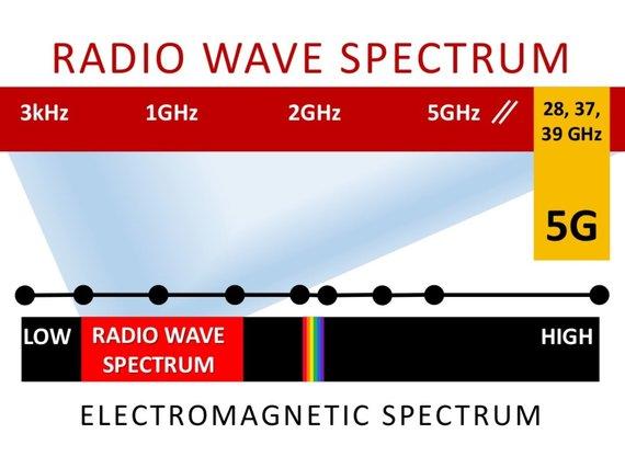 Ball State universiteto iliustr./Elektromagnetinių bangų spektras. Jonizuojanti spinduliuotė prasideda jau į dešinę nuo regimojo spektro spindulių