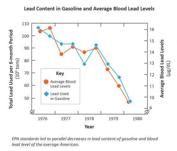 """JAV Aplinkos apsaugos agentūros iliustr./Koreliuojanti kraujo švino kiekio ir švino naudojimo benzine priklausomybė, kur matyti kaip nuo 1976 iki 1980-ųjų mažėjant """"švininio"""" benzino panaudojimui, mažėjo švino koncentracija kraujyje"""