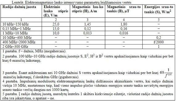 LRS iliustr./Šiuo metu galiojančios elektromagnetinių bangų intensyvumo normos