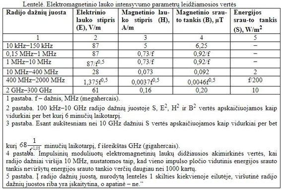 LRS iliustr./Netrukus įsigaliosiančios elektromagnetinės spinduliuotės intensyvumo normos