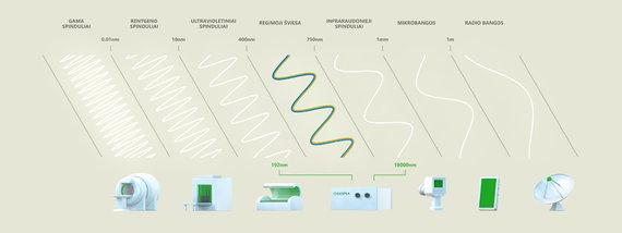"""""""Eksplos"""" iliustr./Elektromagnetinių bangų spektras – milžiniškas"""