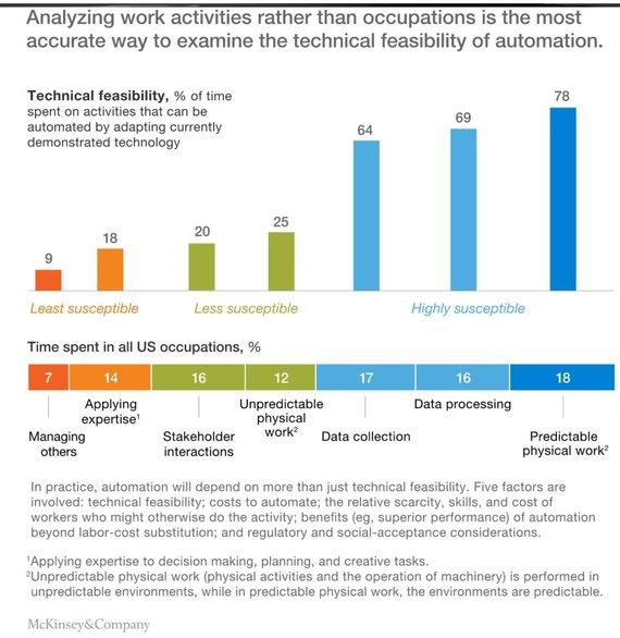 McKinsey & Group iliustr./Kokia tikimybė, kad jūsų darbą artimiausiu metu atliks robotai?