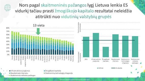 """Asociacijos """"Infobalt"""" iliustr./Lietuvos IRT rinkos pozicija ES kontekste"""