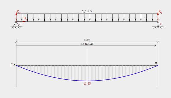 R.Gaučo iliustr./Lenkimo momento diagrama nuo savojo svorio