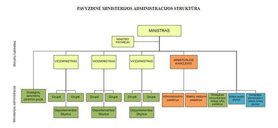 Lrs.lt/Pavyzdinė ministerijos administracijos struktūra