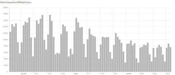 Statistikos departamento inf./Diagnostiniai COVID-19 tyrimai
