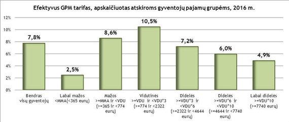 Gintautas Paluckas: Ar susimąstėte, kodėl daugiausia sumoka neturtingi?