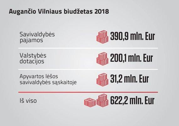 Vilniaus miesto savivaldybės nuotr./Sostinė patvirtino biudžetą