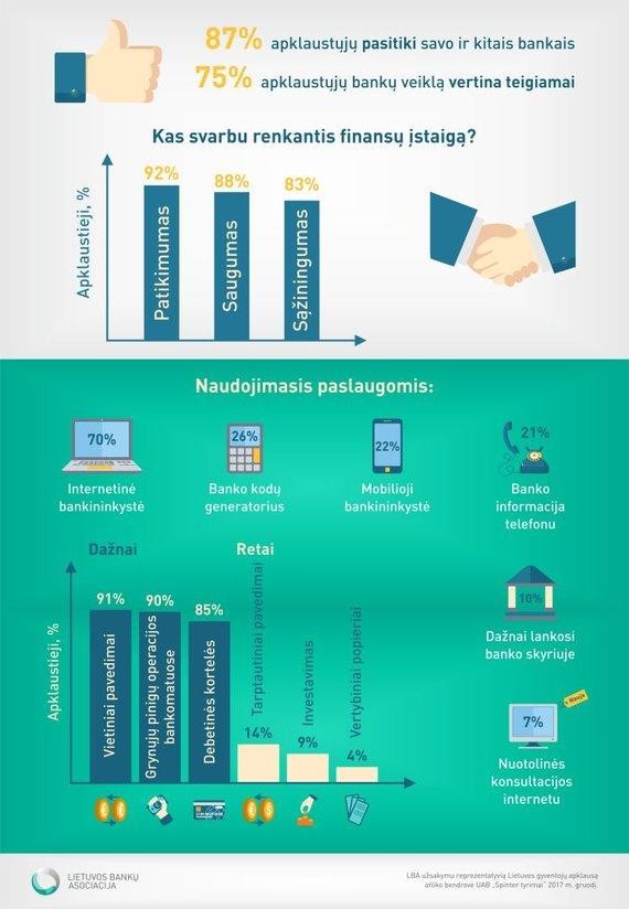 Tyrimo užsakovų nuotr./Tyrimas: Lietuvos gyventojai bankais pasitiki