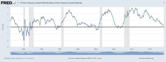 Sent Luiso Federalinės rezervų sistemos nuotr./Skirtumas tarp JAV 2 ir 10 metų trukmės palūkanų vis dar išlieka teigiamas, tačiau mažiausias nuo 2007-ųjų