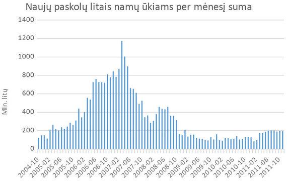 S.Jakeliūno inf./Naujų paskolų litais namų ūkiams per mėnesį suma