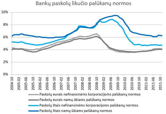 S.Jakeliūno inf./Bankų paskolų likučio palūkanų normos