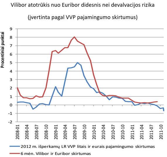 S.Jakeliūno inf./VILIBOR atotrūkis nuo EURIBOR