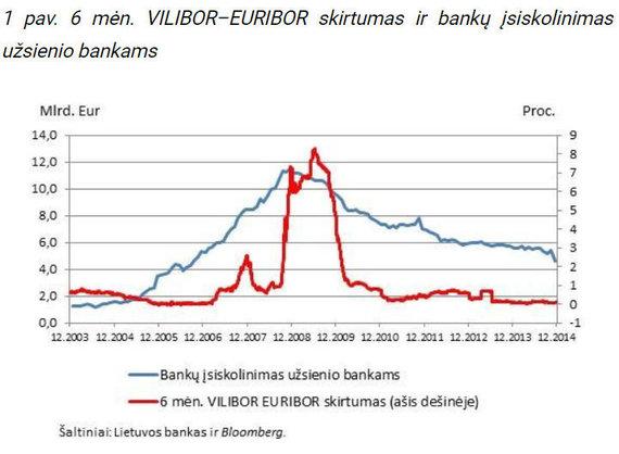T.Ramanausko pateikta inf./Grafikas