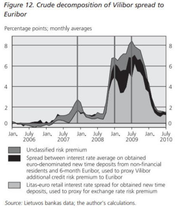 """Šaltinis: S. Šiaudinis, """"What drove the 6-month Vilibor during the late 2000's economic crisis?"""", """"Pinigų studijos"""", 2010 Nr.2, p. 5-28. /Grafikas"""
