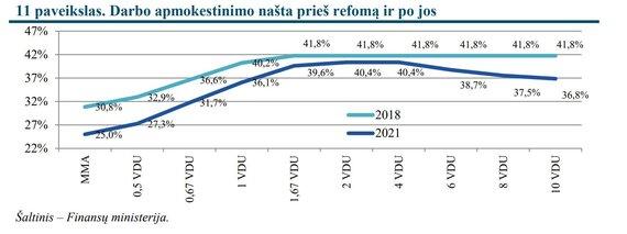 Finansų ministerijos nuotr./Dirbančiųjų apmokestinimo pokyčiai šiemet