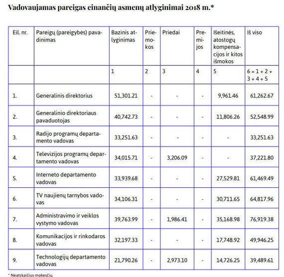 LRT veiklos ataskaita/LRT vadovams išmokėti atlyginimai ir kompensacijos