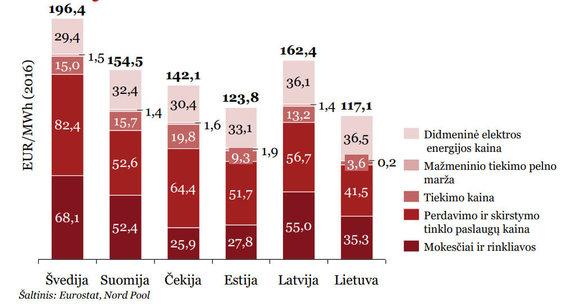 PWC studija/Elektros energijos kainos ir dedamosios skirtinose valstybėse 2016 m.