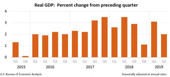 bea.gov nuotr./BVP pokytis per ketvirtį JAV