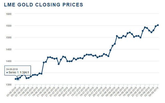LME nuotr./Aukso kaina Londono metalų biržoje (LME)