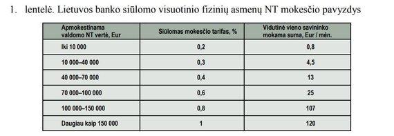 Lietuvos banko inf./Lietuvos bankas siūlo visuotinį NT mokestį