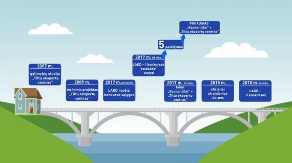 """Lrt.lt nuotr./""""Tiltų ekspertų centro"""" ir Rusnės estakados projektų istorija"""