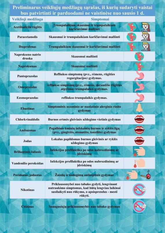 Sveikatos apsaugos ministerijos nuotr./Vaistų lentelė