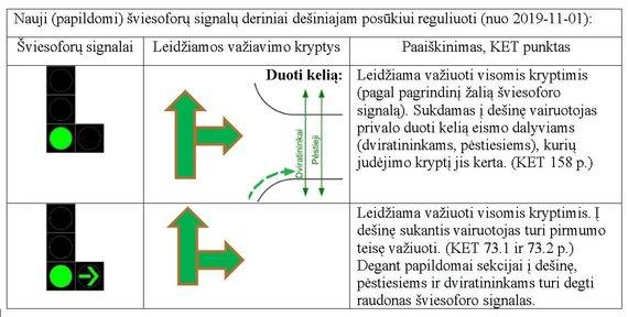 Susisiekimo ministerijos nuotr./Nauji šviesoforų deriniai, reguliuojantys posūkį į dešinę