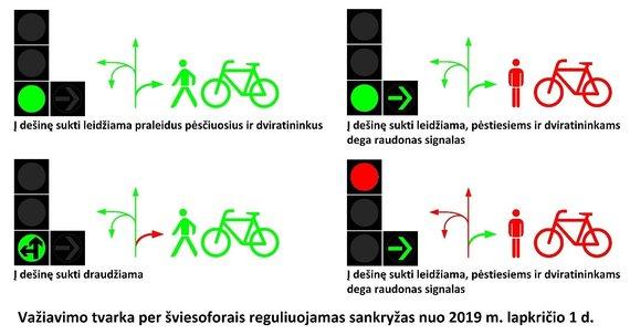 Susisiekimo ministerijos nuotr./Posūkio į dešinę taisyklės