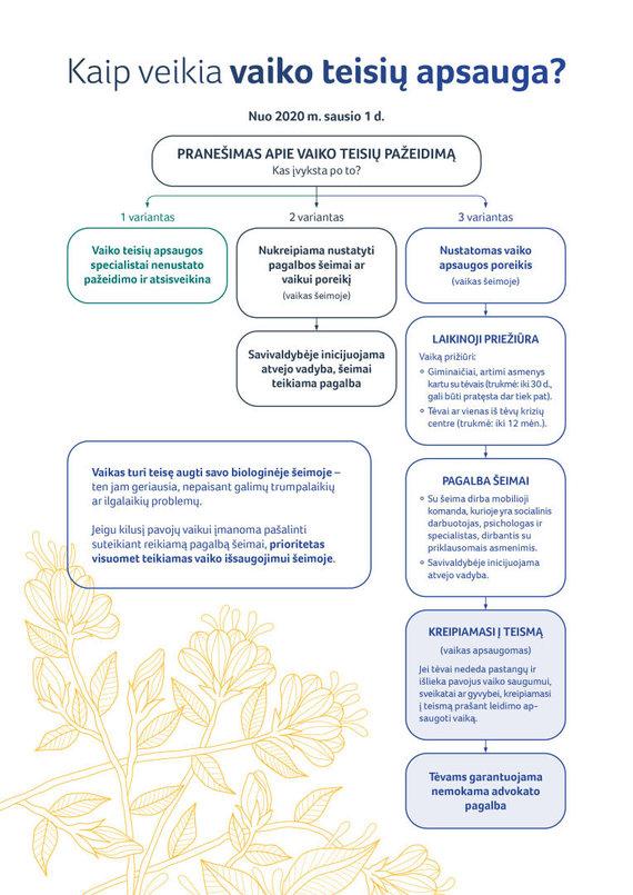 SADM nuotr./Infografikas