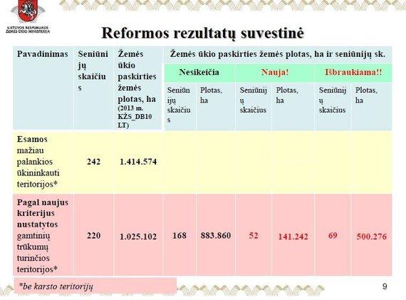 R.Žemaitaičio ir V.Kamblevičiaus lentelė./Nederlingų žemių žemėlapio reforma