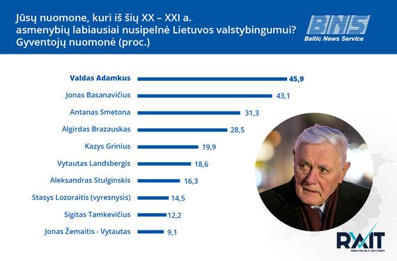 BNS nuotr./Inforgrafikas