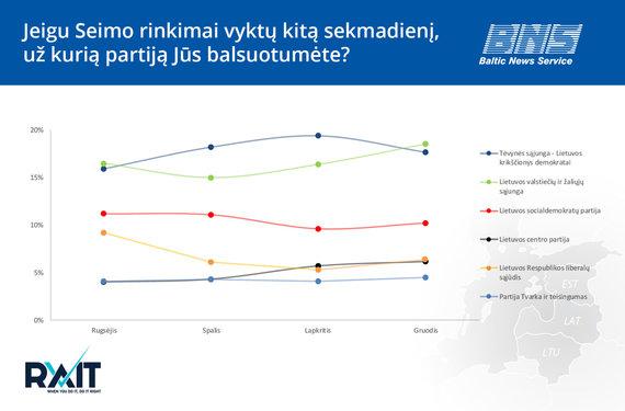BNS nuotr./Partijų reitingų infografikas