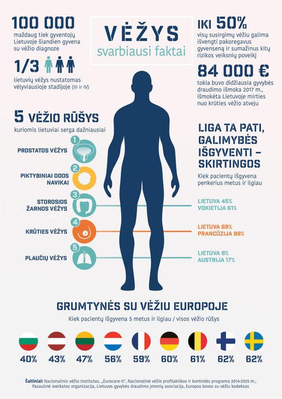 NVI nuotr./Onkologinių ligų infografikas