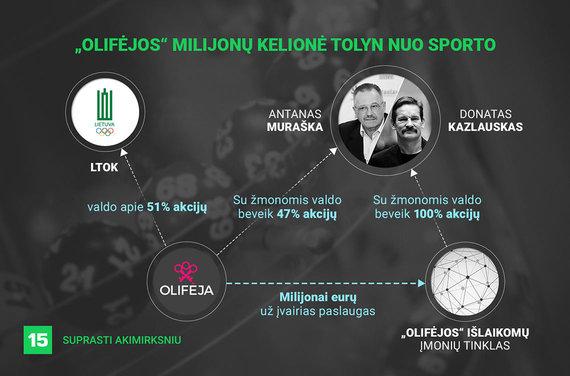 """Ronaldo Gutmano/15min iliustracija/Kaip """"Olifėjos"""" milijonai iškeliavo į verslininkų kišenes"""